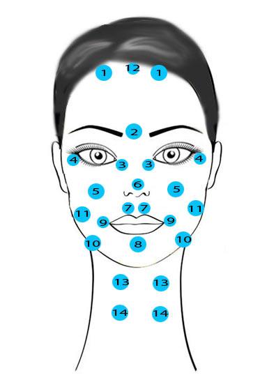 Procedure per pelle intorno a occhi da borse sotto occhi
