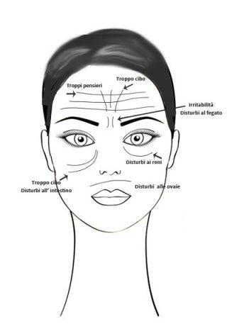 significato delle rughe sul viso
