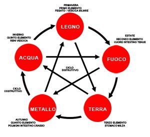 I cinque elementi
