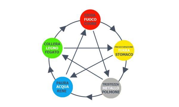 Le emozioni e i cinque elementi